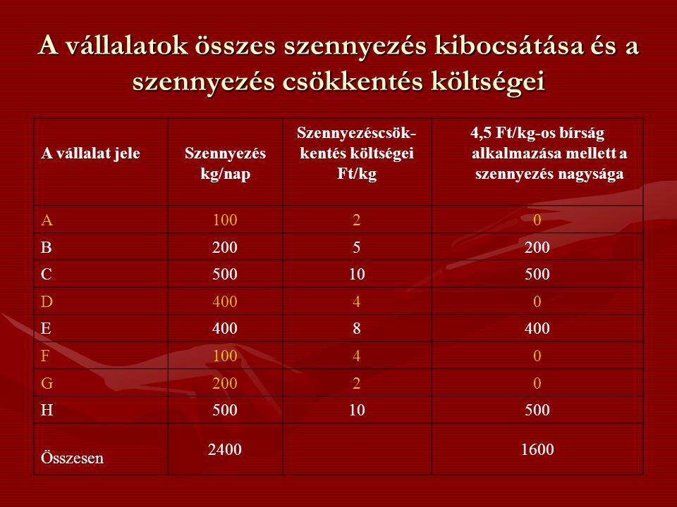 4,5 Ft/kg-os bírság alkalmazása mellett a szennyezés nagysága