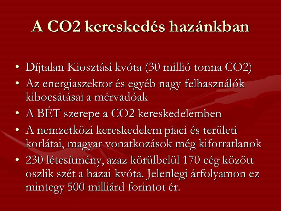 A CO2 kereskedés hazánkban