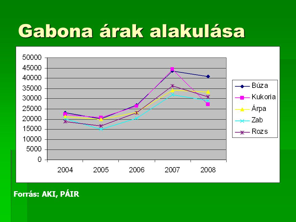 Gabona árak alakulása Forrás: AKI, PÁIR
