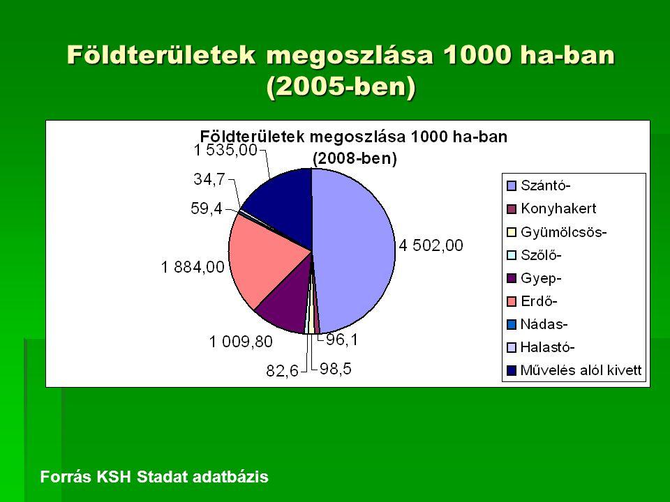 Földterületek megoszlása 1000 ha-ban (2005-ben)