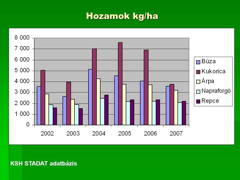 Hozamok kg/ha KSH STADAT adatbázis