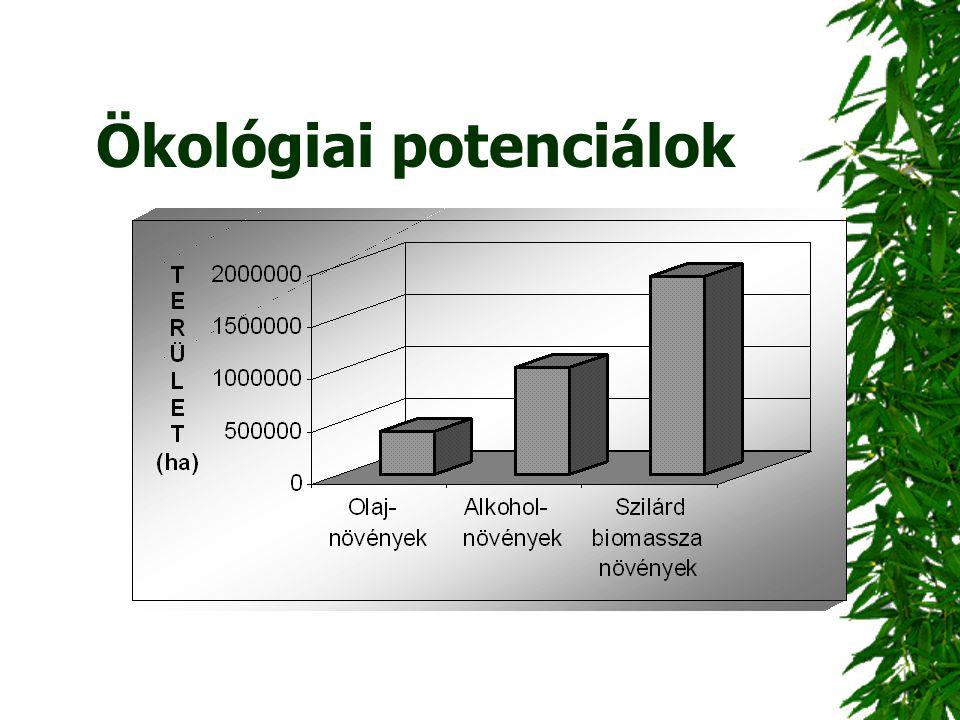 Ökológiai potenciálok