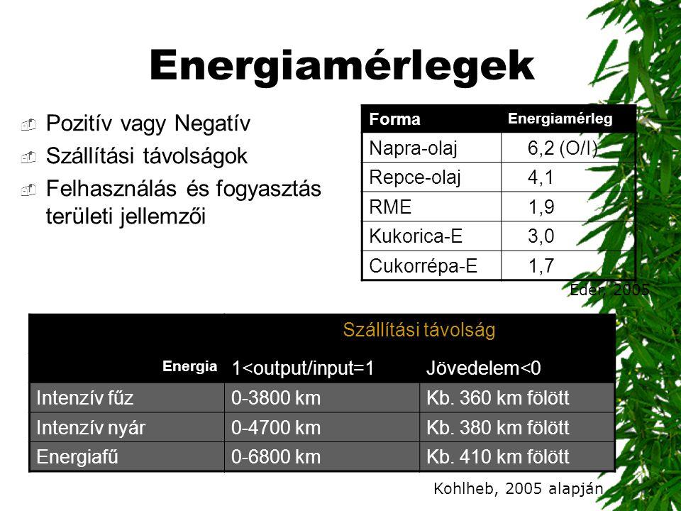 Energiamérlegek Pozitív vagy Negatív Szállítási távolságok