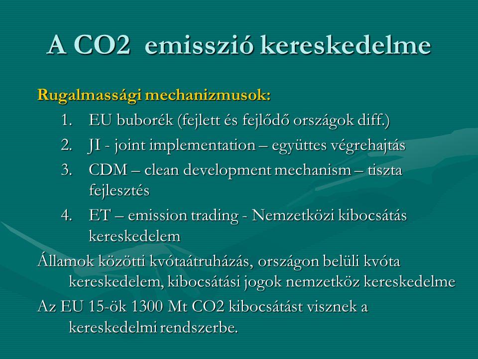 A CO2 emisszió kereskedelme