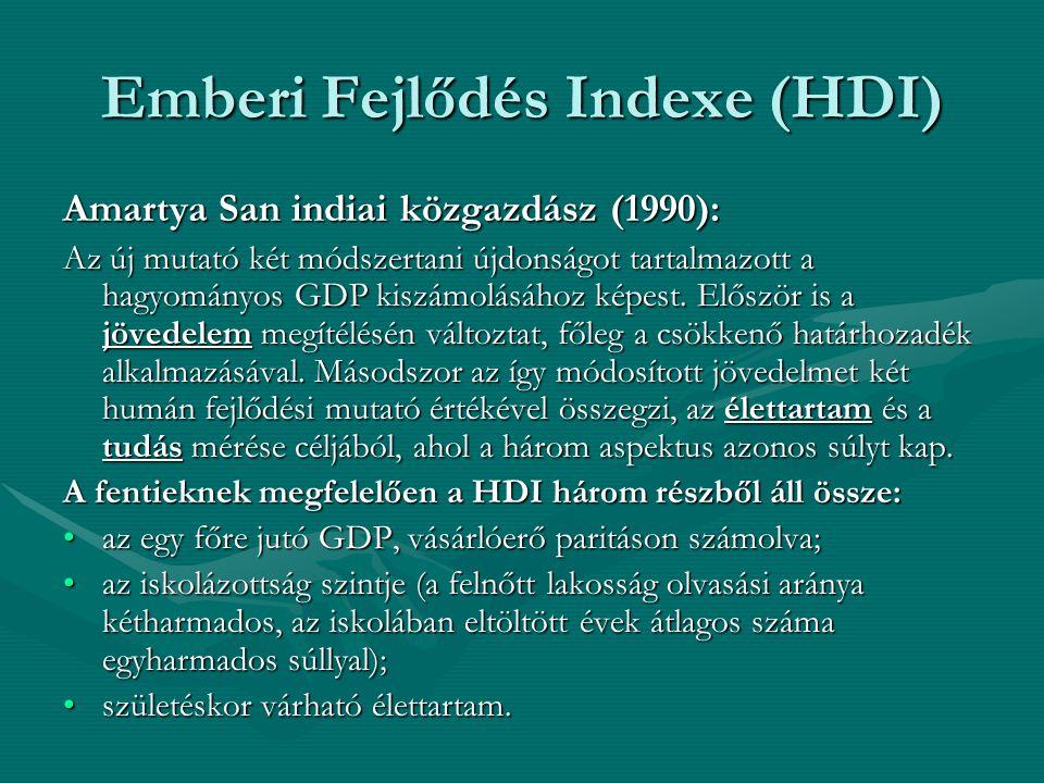 Emberi Fejlődés Indexe (HDI)