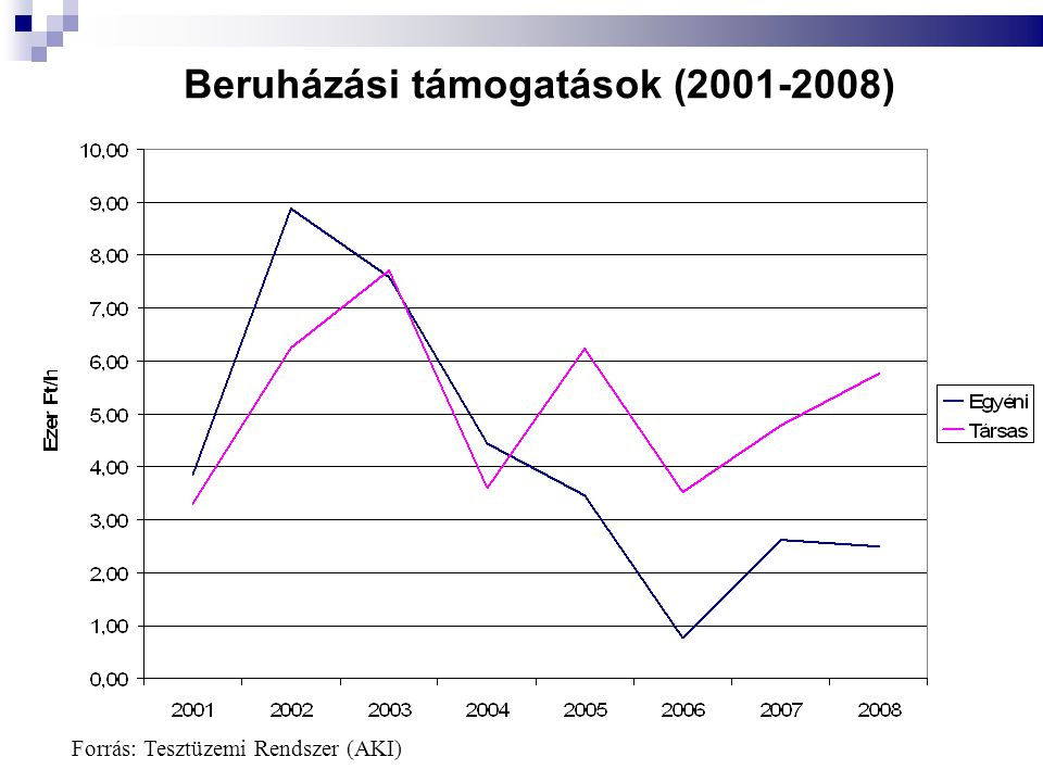 Beruházási támogatások (2001-2008)