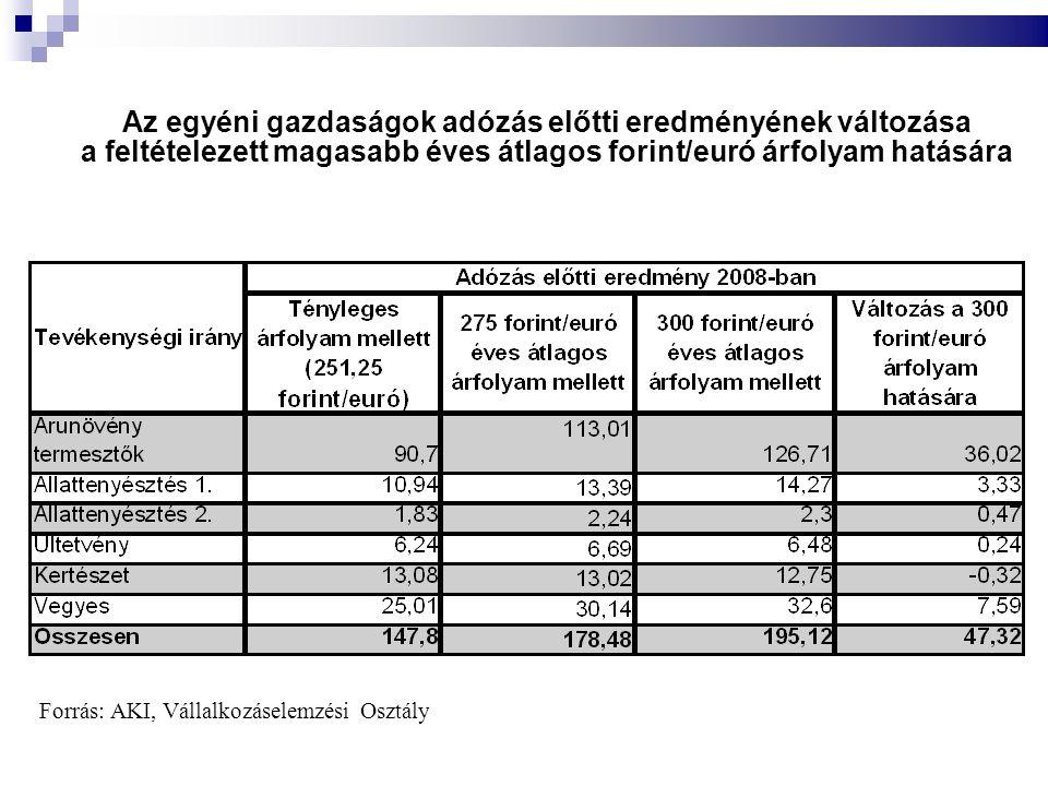 Az egyéni gazdaságok adózás előtti eredményének változása a feltételezett magasabb éves átlagos forint/euró árfolyam hatására
