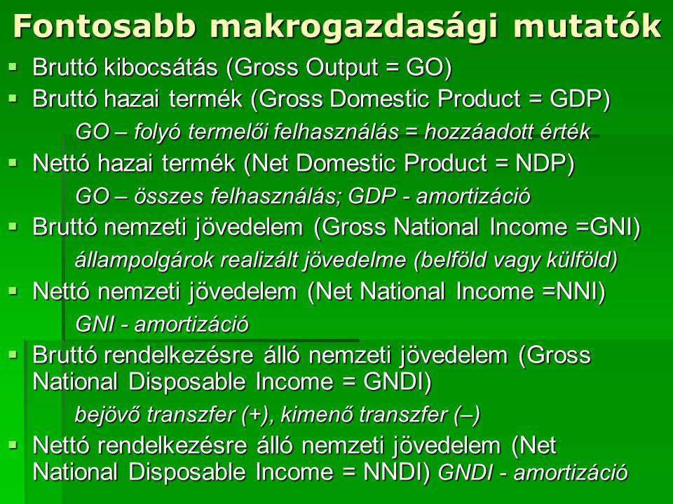 Fontosabb makrogazdasági mutatók