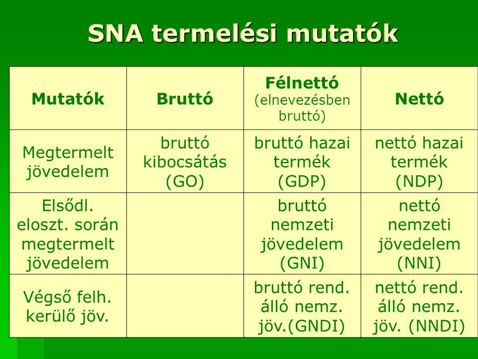 SNA termelési mutatók Mutatók Bruttó Félnettó Nettó