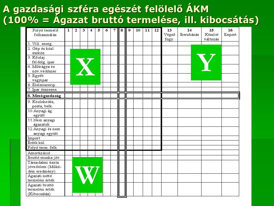 A gazdasági szféra egészét felölelő ÁKM (100% = Ágazat bruttó termelése, ill. kibocsátás)