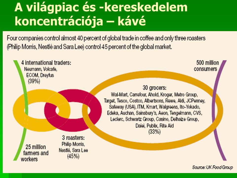 A világpiac és -kereskedelem koncentrációja – kávé