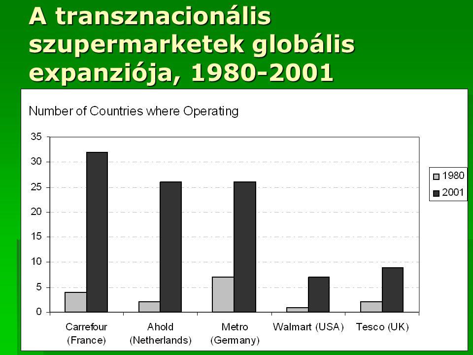 A transznacionális szupermarketek globális expanziója, 1980-2001