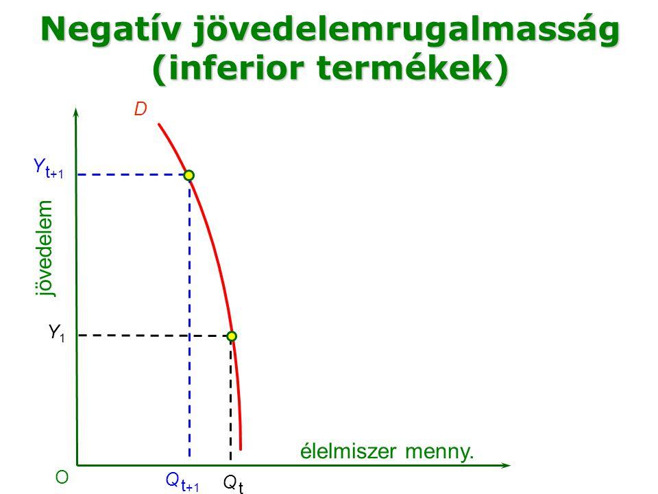 Negatív jövedelemrugalmasság (inferior termékek)