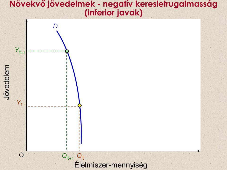 Növekvő jövedelmek - negatív keresletrugalmasság (inferior javak)