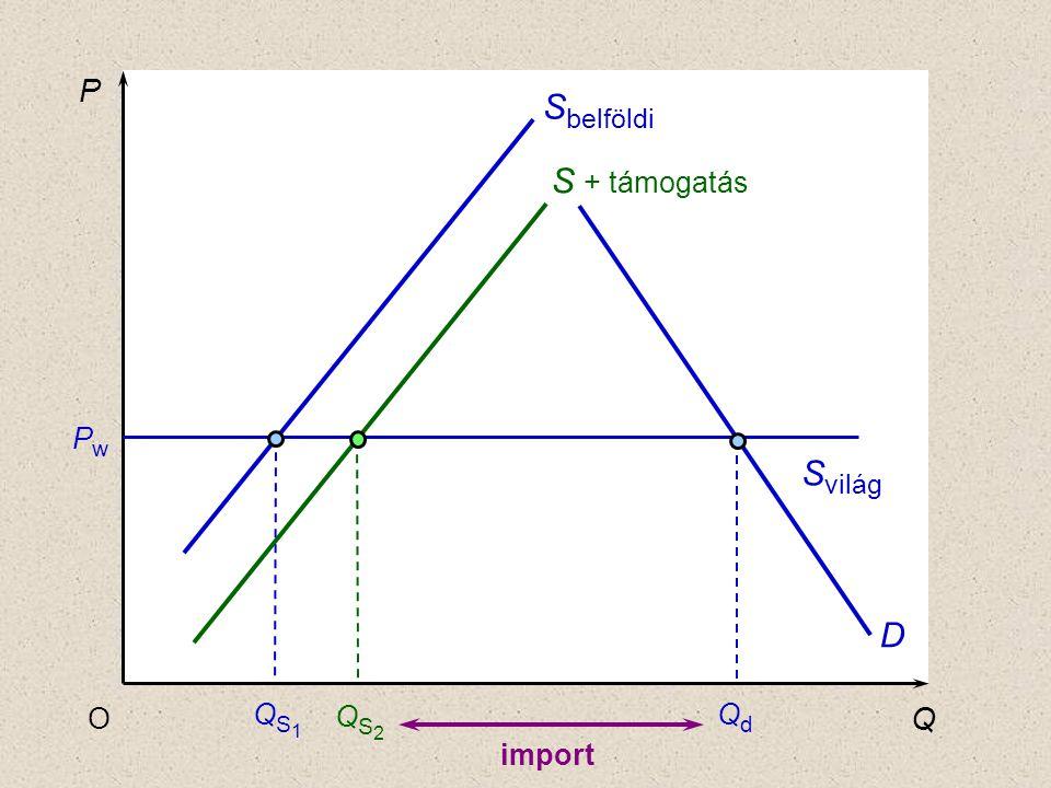 P Sbelföldi S + támogatás Pw Svilág D O QS1 QS2 Qd Q import