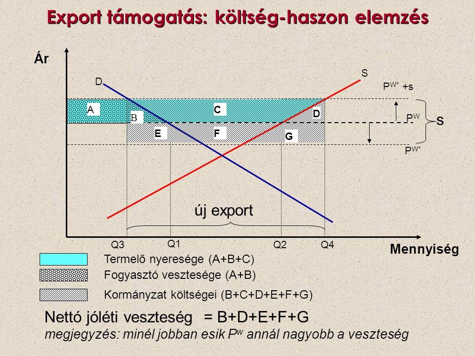 Export támogatás: költség-haszon elemzés