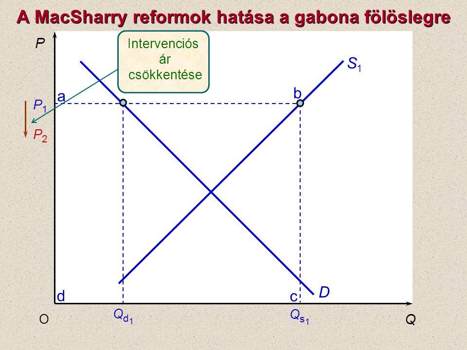 A MacSharry reformok hatása a gabona fölöslegre