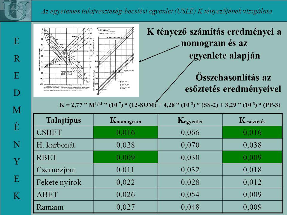 K tényező számítás eredményei a nomogram és az E R