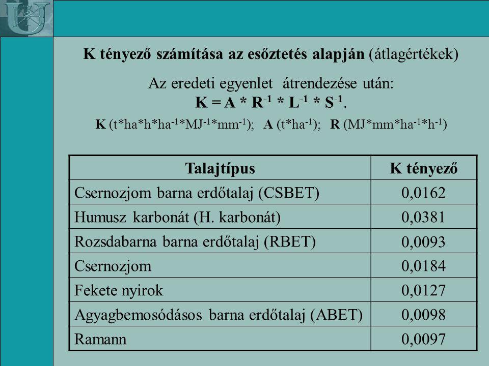 K tényező számítása az esőztetés alapján (átlagértékek)