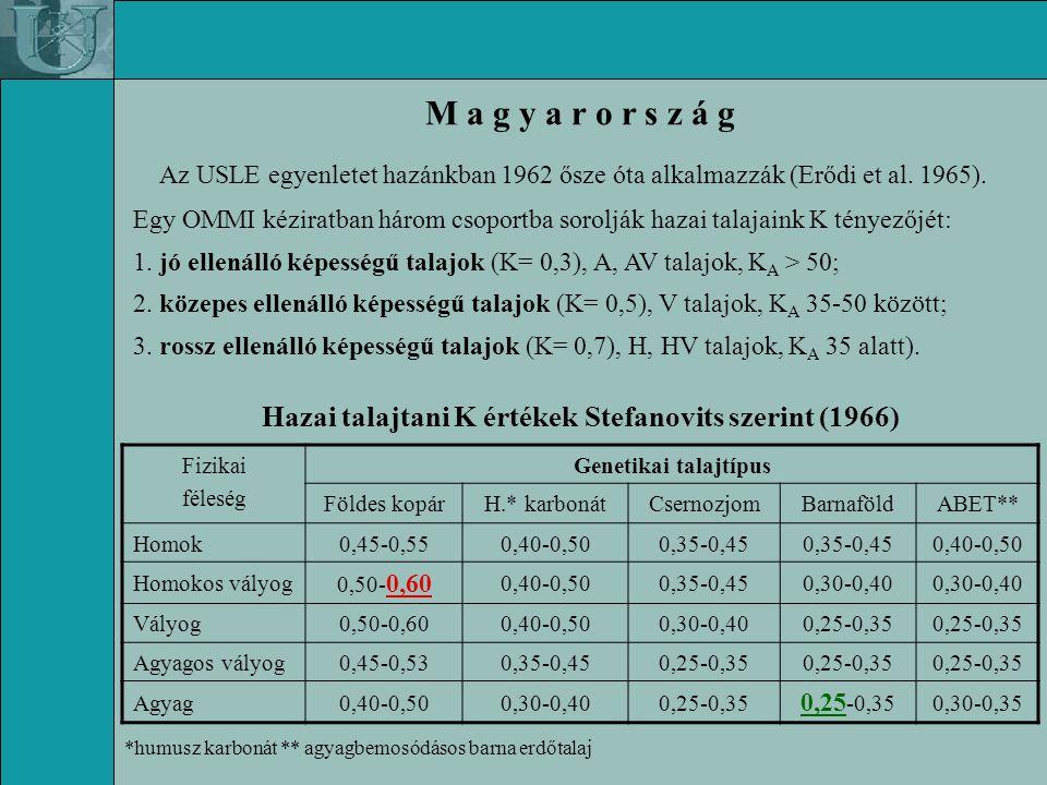 Hazai talajtani K értékek Stefanovits szerint (1966)