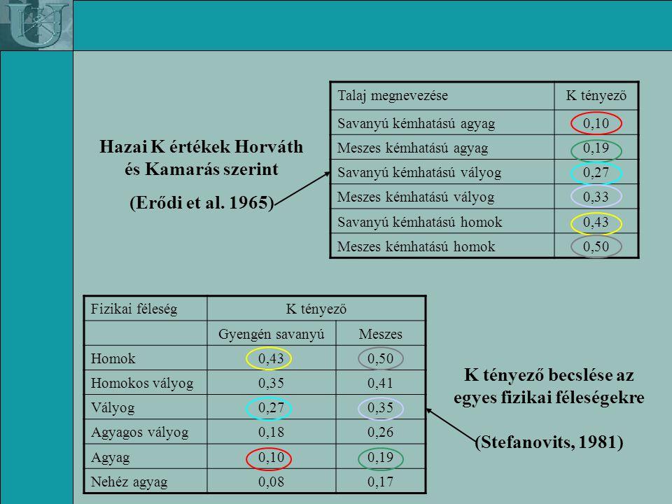 Hazai K értékek Horváth és Kamarás szerint (Erődi et al. 1965)