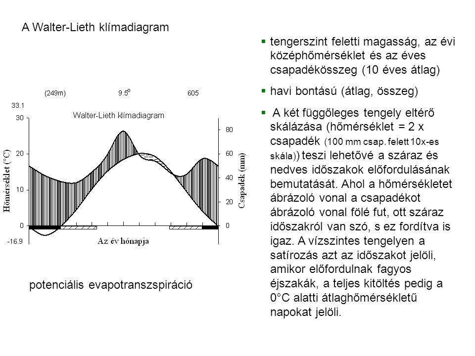 tengerszint feletti magasság, az évi középhőmérséklet és az éves csapadékösszeg (10 éves átlag)