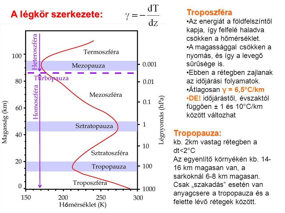 A légkör szerkezete: Troposzféra Tropopauza: