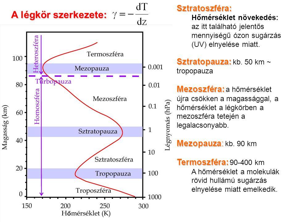 A légkör szerkezete: Sztratoszféra: