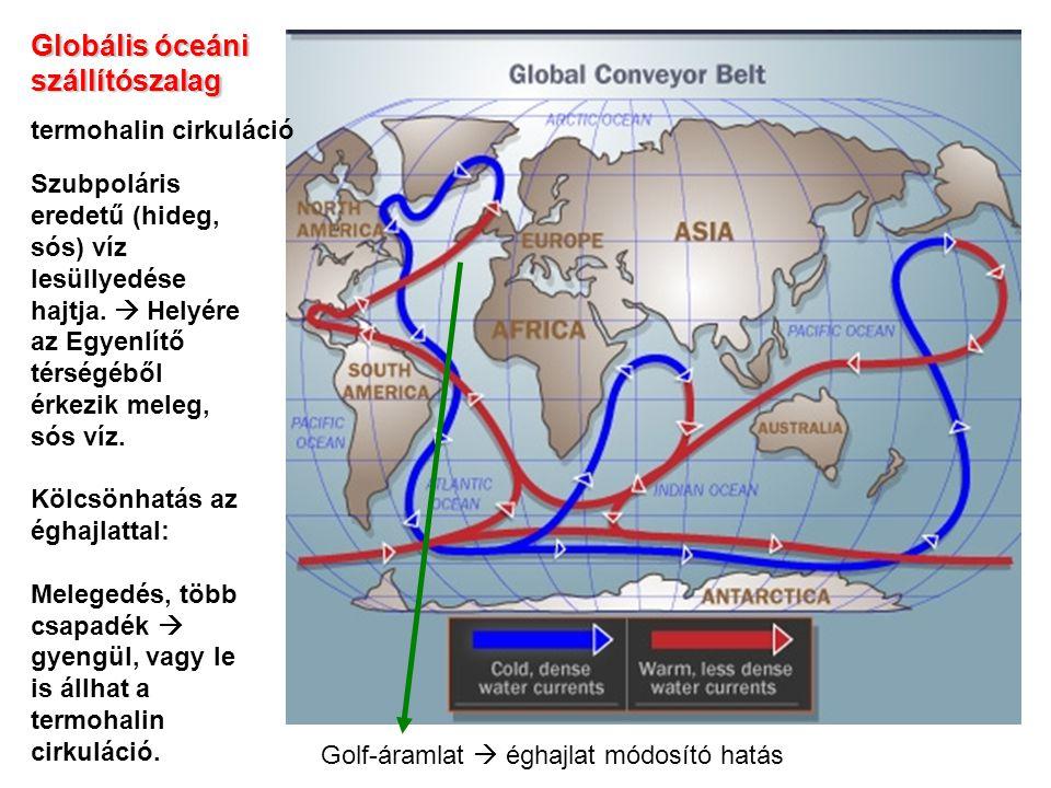 Globális óceáni szállítószalag