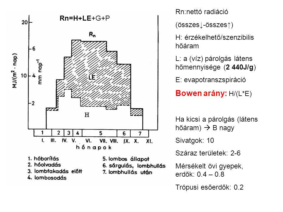 Bowen arány: H/(L*E) Rn:nettó radiáció (összes↓-összes↑) Rn=H+LE+G+P