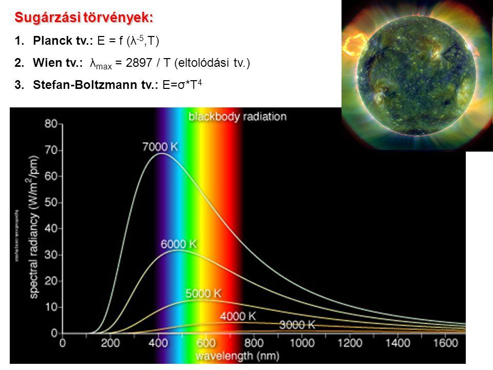 Sugárzási törvények: Planck tv.: E = f (λ-5,T)