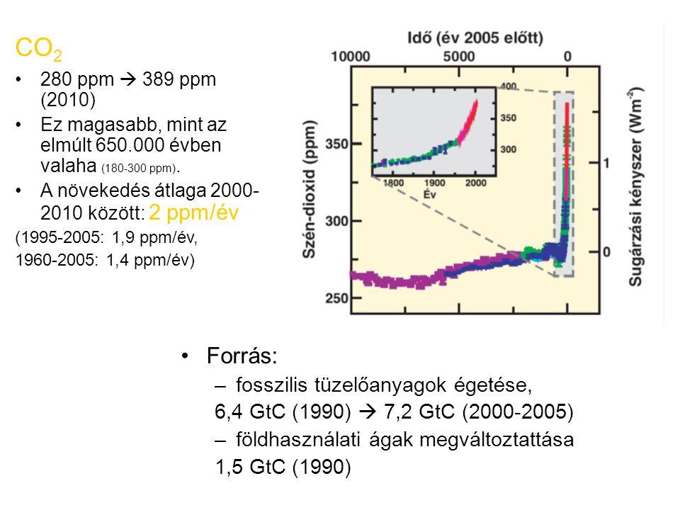 CO2 Forrás: fosszilis tüzelőanyagok égetése,