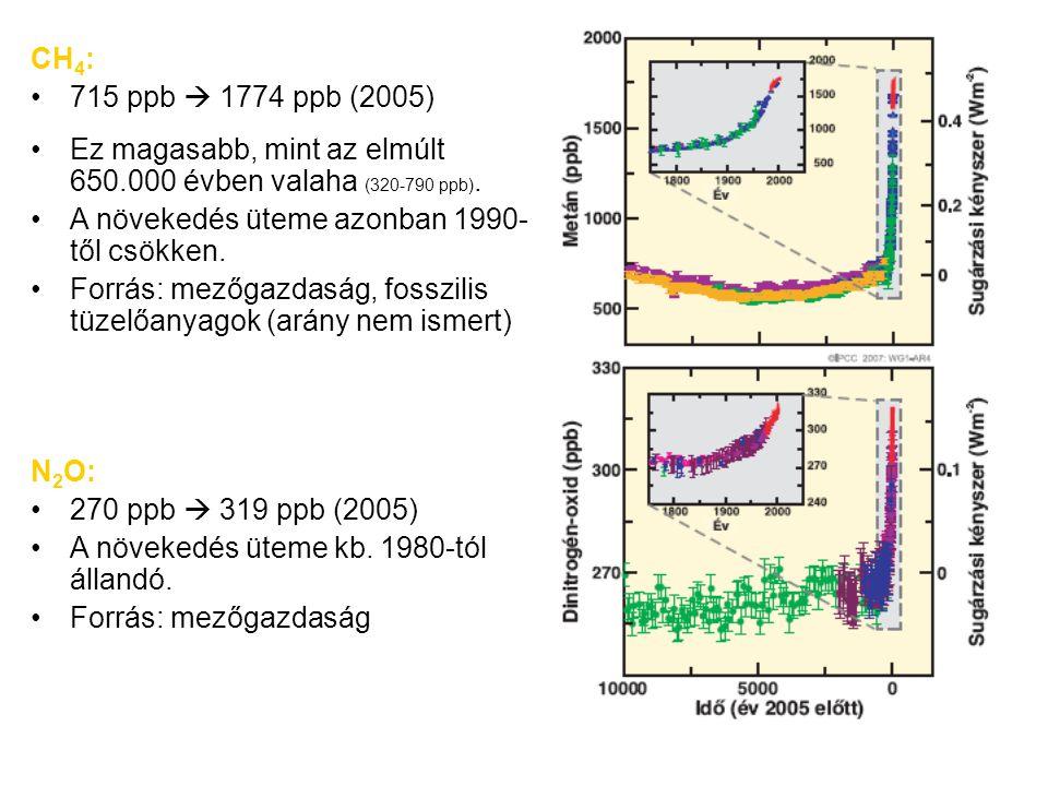 CH4: 715 ppb  1774 ppb (2005) Ez magasabb, mint az elmúlt 650.000 évben valaha (320-790 ppb). A növekedés üteme azonban 1990-től csökken.