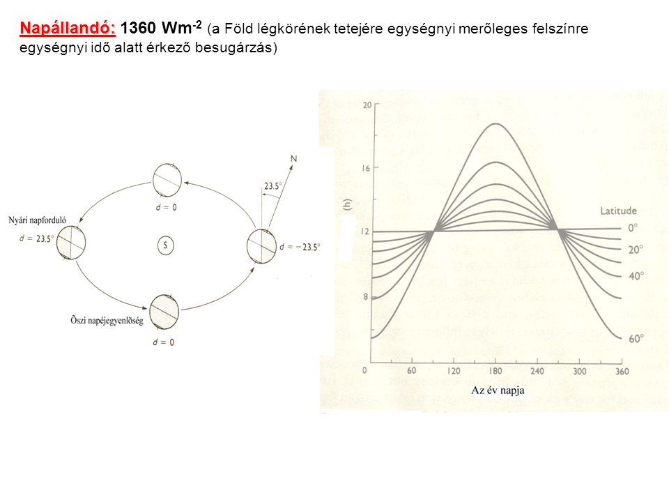 Napállandó: 1360 Wm-2 (a Föld légkörének tetejére egységnyi merőleges felszínre egységnyi idő alatt érkező besugárzás)