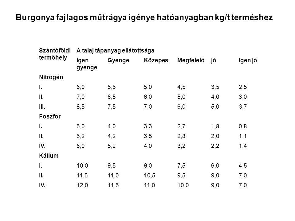 Burgonya fajlagos műtrágya igénye hatóanyagban kg/t terméshez