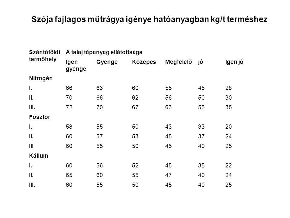 Szója fajlagos műtrágya igénye hatóanyagban kg/t terméshez