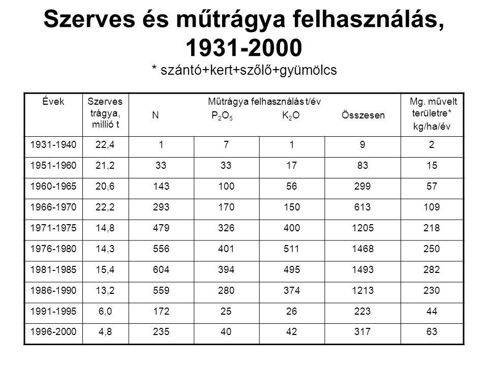Szerves és műtrágya felhasználás, 1931-2000 * szántó+kert+szőlő+gyümölcs
