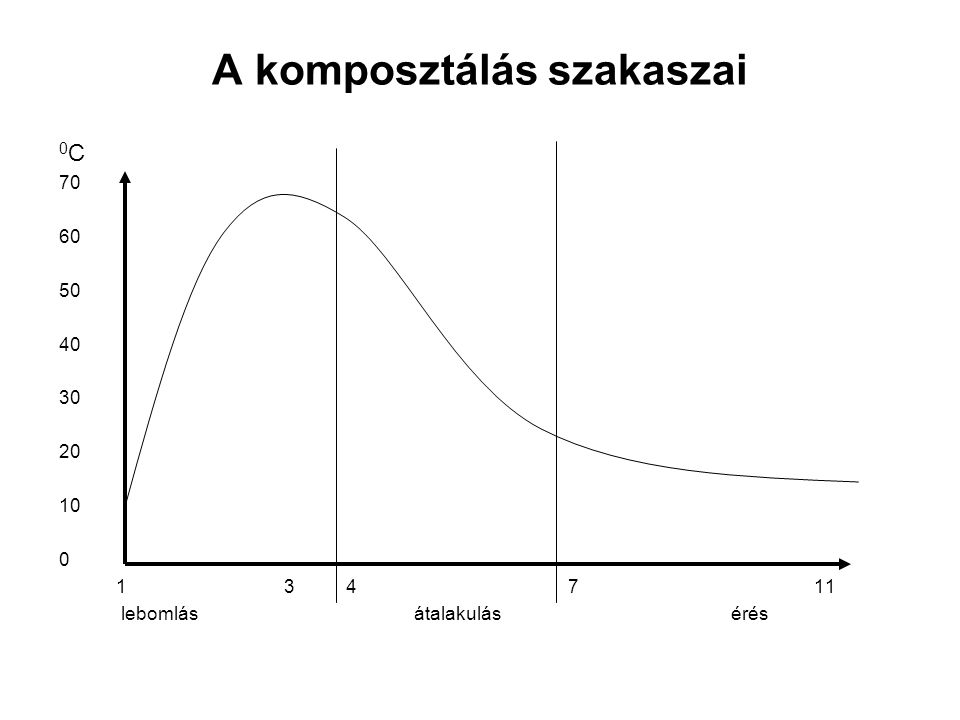 A komposztálás szakaszai