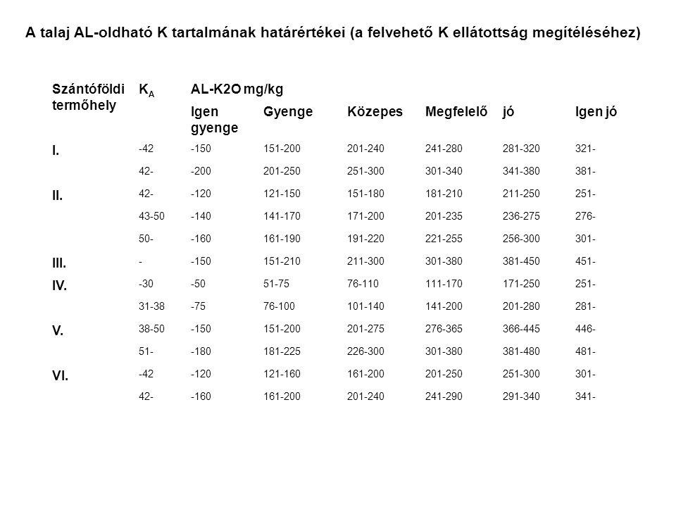 A talaj AL-oldható K tartalmának határértékei (a felvehető K ellátottság megítéléséhez)