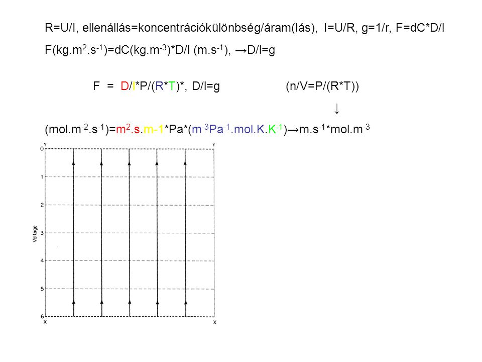 R=U/I, ellenállás=koncentrációkülönbség/áram(lás), I=U/R, g=1/r, F=dC