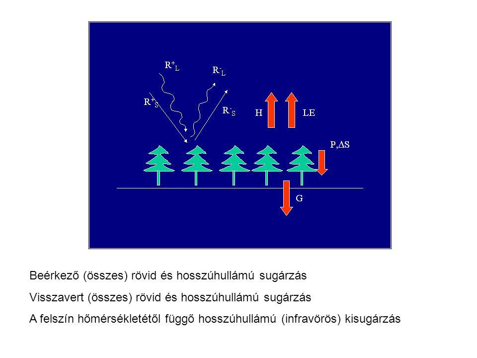 Beérkező (összes) rövid és hosszúhullámú sugárzás