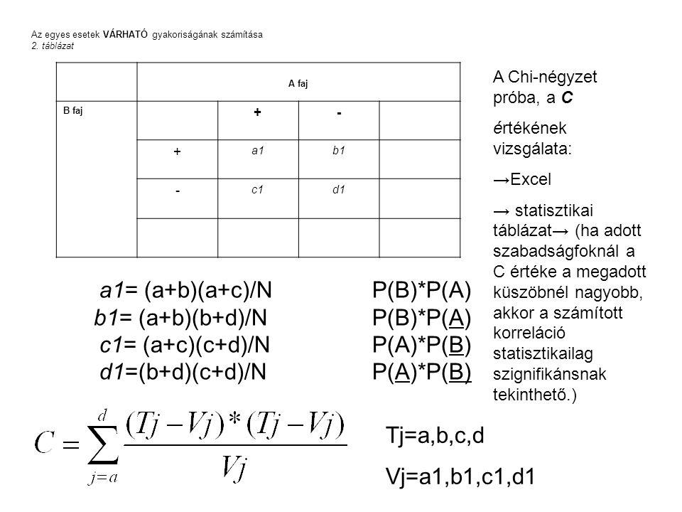 a1= (a+b)(a+c)/N P(B)*P(A) b1= (a+b)(b+d)/N P(B)*P(A)