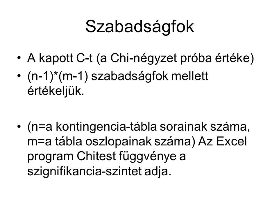 Szabadságfok A kapott C-t (a Chi-négyzet próba értéke)