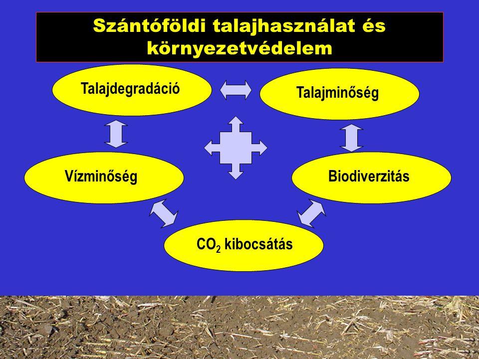 Szántóföldi talajhasználat és környezetvédelem