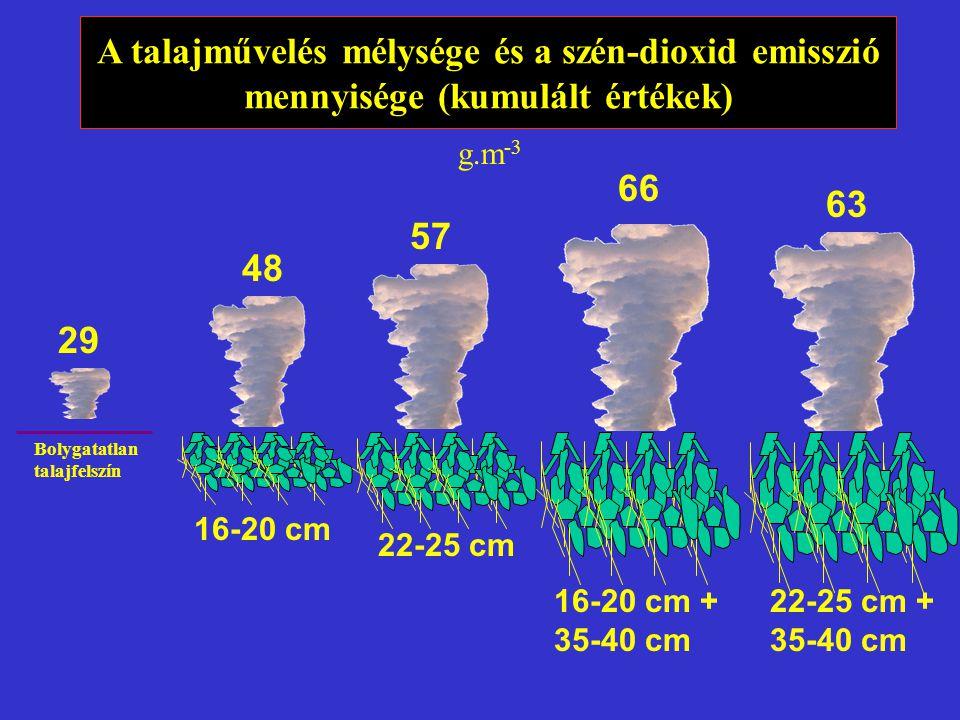 A talajművelés mélysége és a szén-dioxid emisszió mennyisége (kumulált értékek)