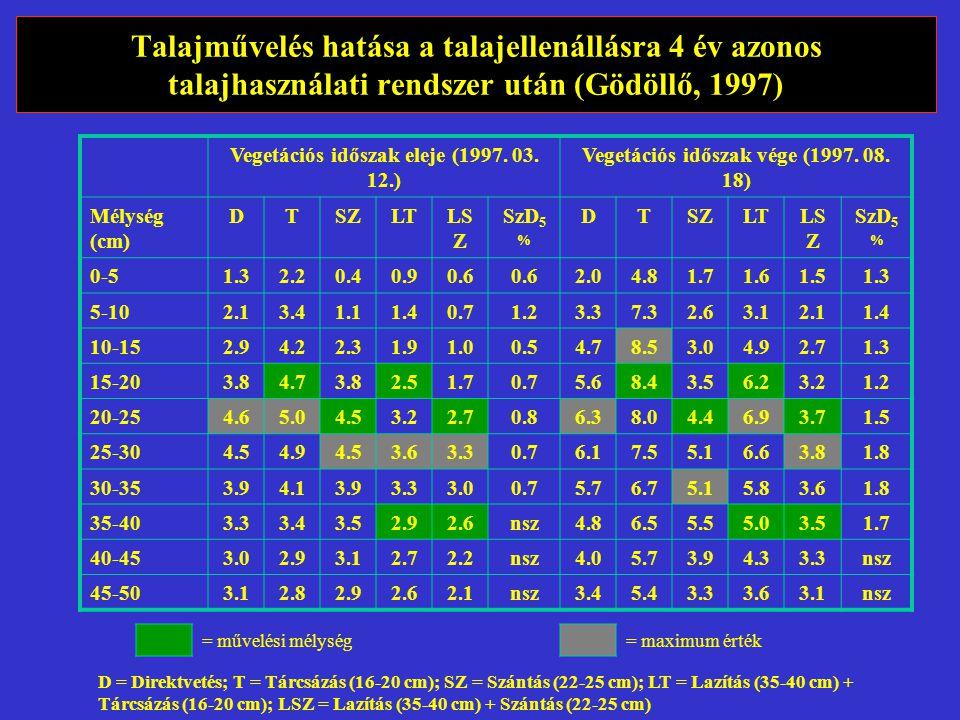 Talajművelés hatása a talajellenállásra 4 év azonos talajhasználati rendszer után (Gödöllő, 1997)