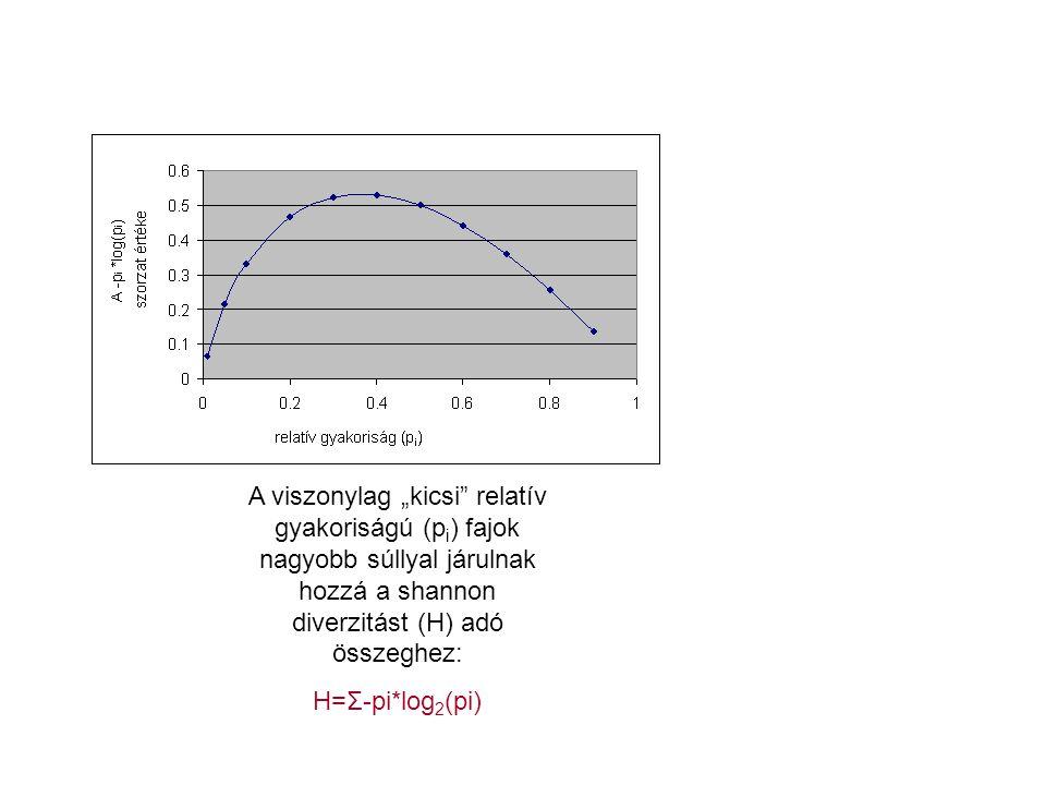 """A viszonylag """"kicsi relatív gyakoriságú (pi) fajok nagyobb súllyal járulnak hozzá a shannon diverzitást (H) adó összeghez:"""