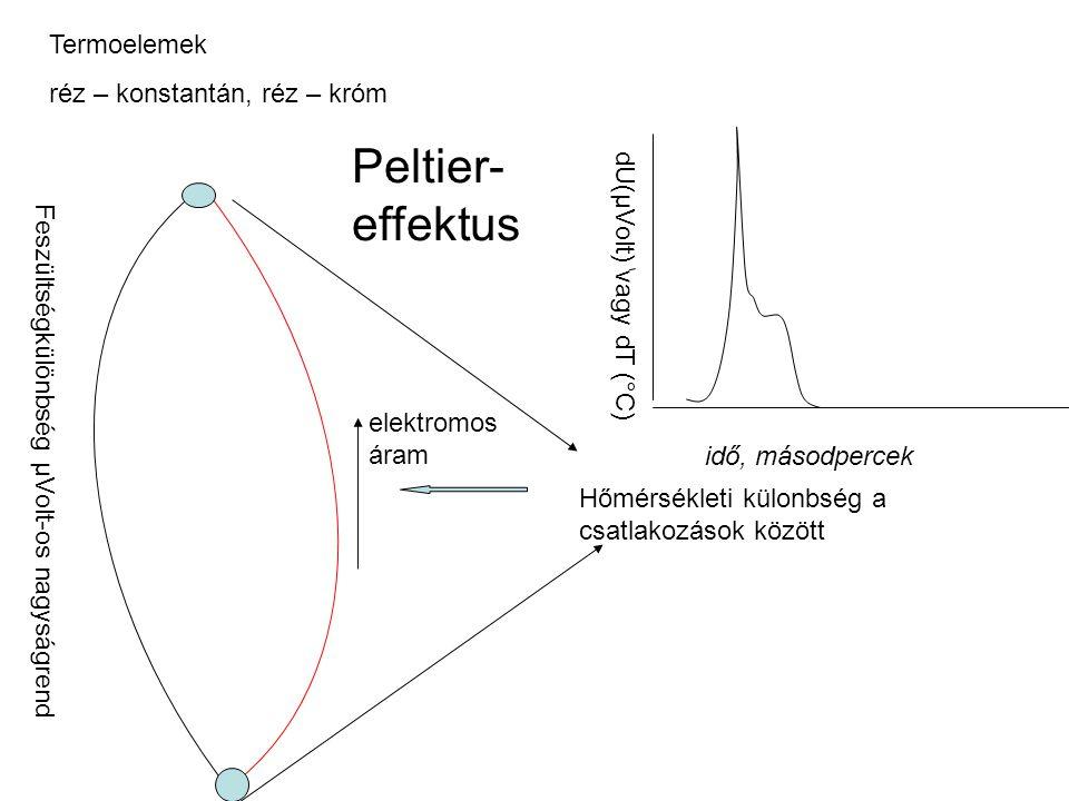 Peltier-effektus Termoelemek réz – konstantán, réz – króm