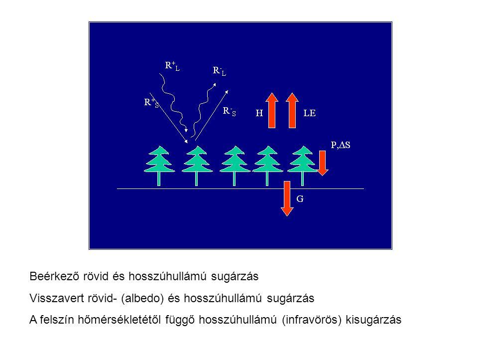 Beérkező rövid és hosszúhullámú sugárzás