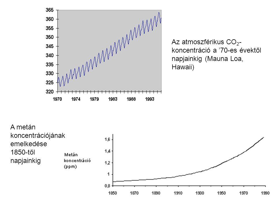 Az atmoszférikus CO2-koncentráció a '70-es évektől napjainkig (Mauna Loa, Hawaii)